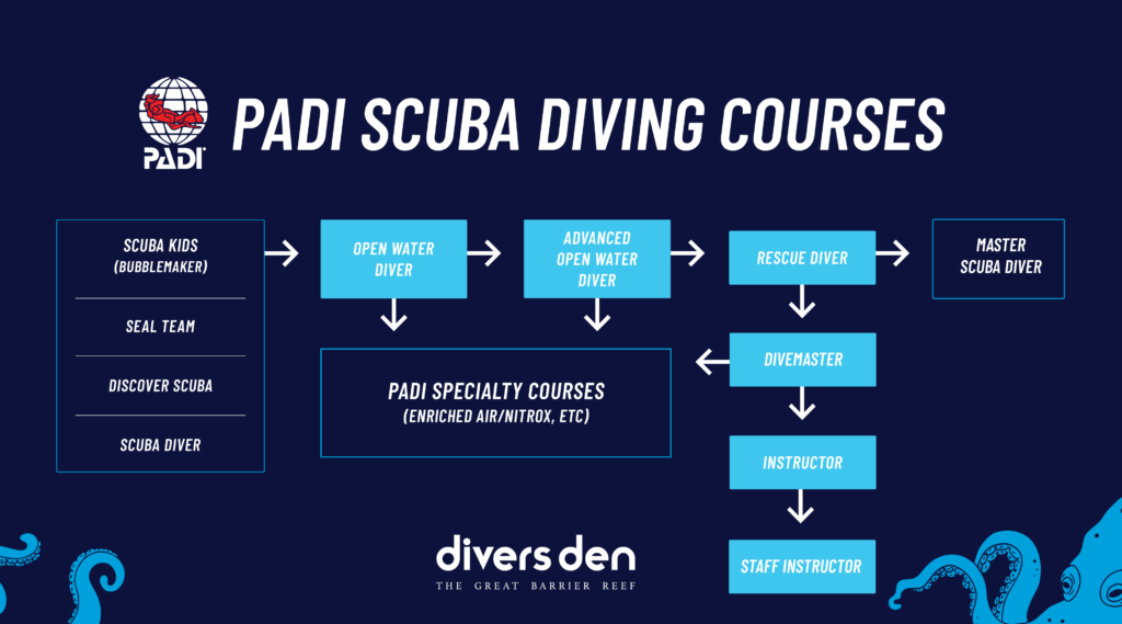 Divers Den Cairns - PADI Course Progression Chart
